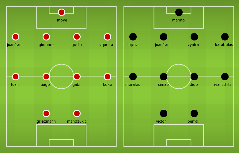 Possible Line-ups Atletico Madrid vs Levante