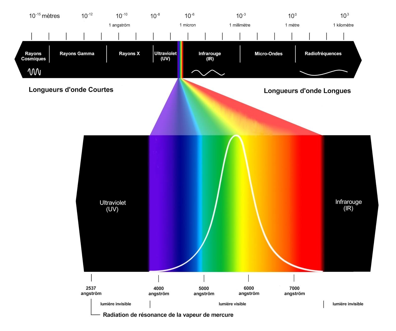 Neon neon technique 2 retour aux sources du tube - Cercle chromatique longueur d onde ...