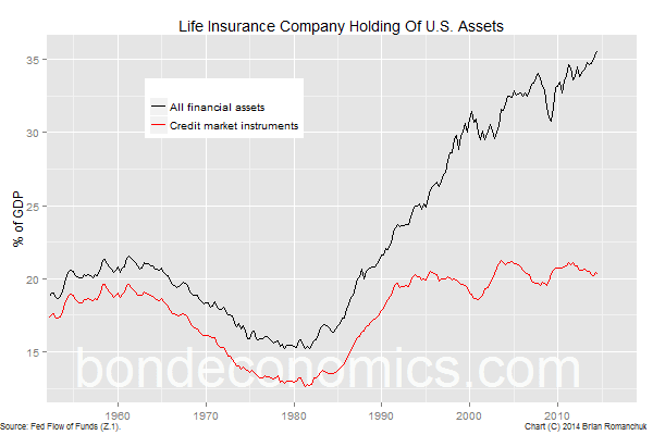 Chart: Life Insurance Company Financial Asset Holdings