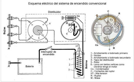 sistema de encendido  encendido convencional