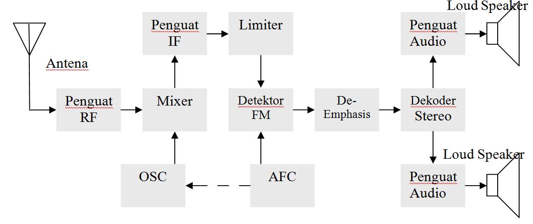 Penerima radio am dan fm iqroilmuamal fungsi masing masing blok ccuart Choice Image