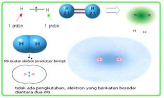 gambar Ikatan senyawa kovalen Polar dan Non Polar