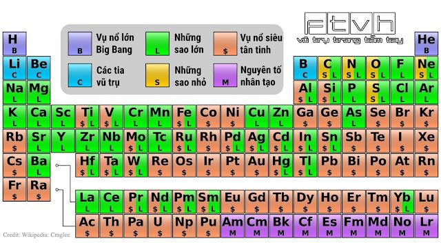 Các nguyên tố của bạn từ đâu mà tới ? Credit : Cmglee (Own work) CC BY-SA 3.0 or GFDL, via Wikimedia Commons.