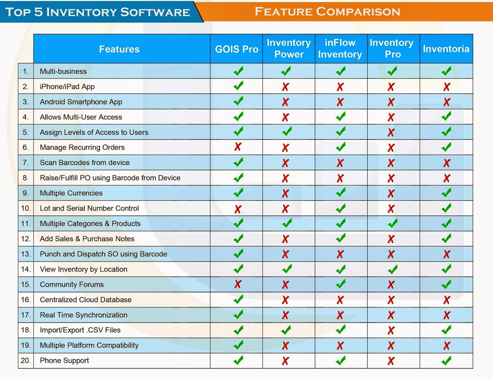 The Top 5 Inventory Management Software – Introduction, Features