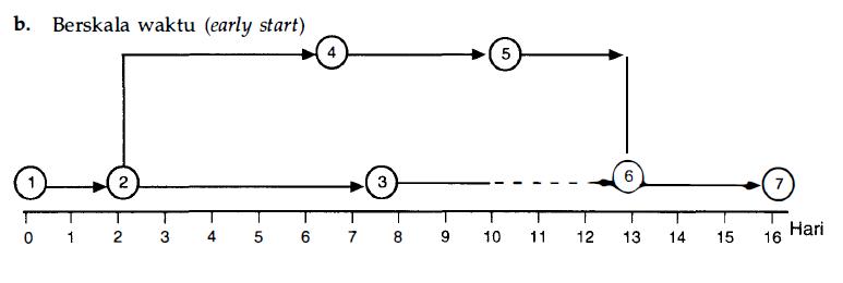 Metode cpm berskala waktu