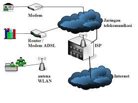 Struktur jaringan internet