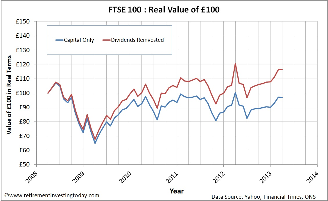 FTSE100 Reinvesting Dividends vs Not Reinvesting Dividends