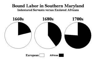 indentured servants in the u s Slavery had become rooted in american society in the closing decades of the   george alsop worked as an indentured servant in maryland from 1648 to 1652.