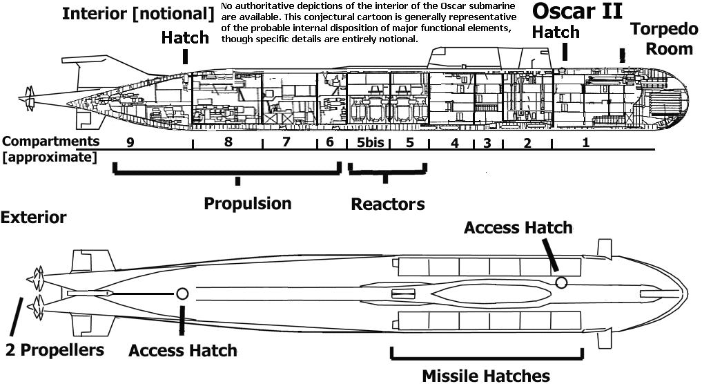 размер лодки курска