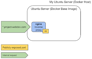 nginx reverse proxy docker container