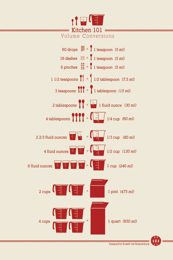 Kitchen basics getting the right measure d m r fine foods for Kitchen remodel measuring guide