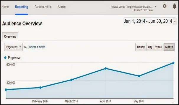 Data Pageviews Relaks Minda - Jan ~ Jun 2014