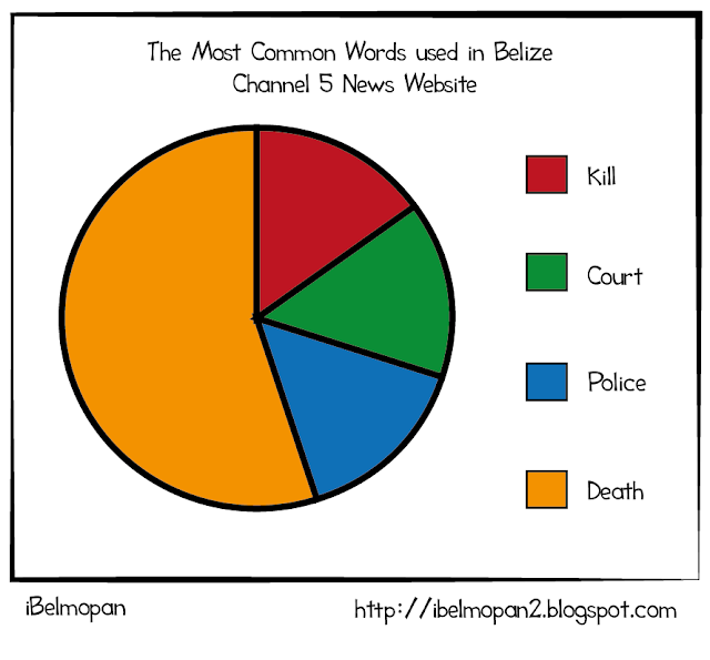 crime rate in Belize