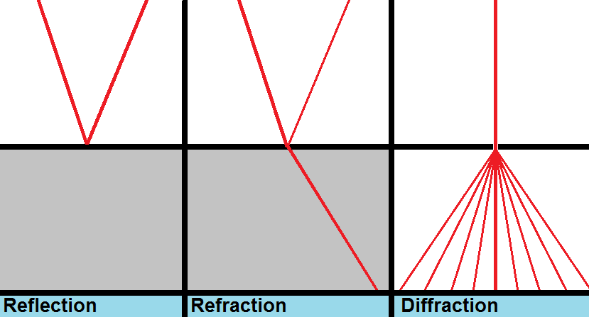 Refraction diffraction worksheet