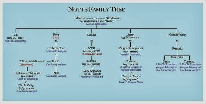 To view the Notte Family Tree Full Size simple Click HERE!
