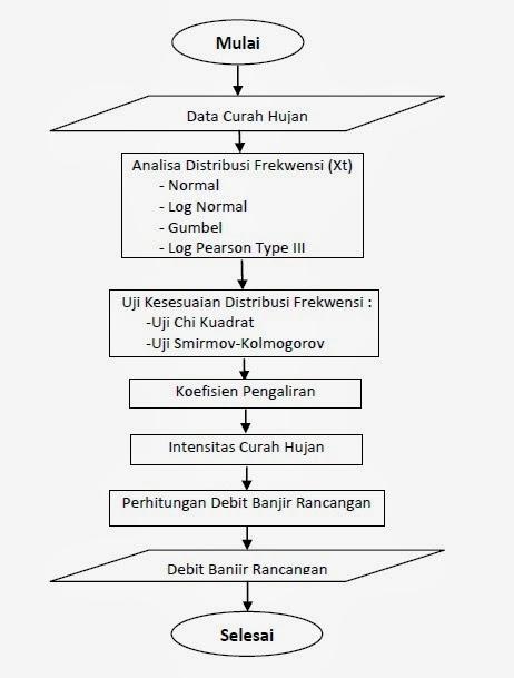 Analisis hidrologi dalam perencanaan bangunan air kumpul engineer analisis hidrologi dalam perencanaan bangunan air ccuart Image collections