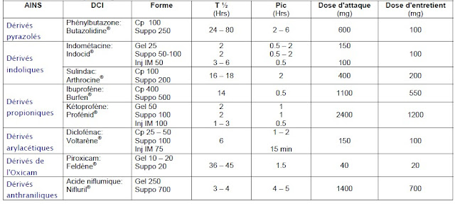 Classification et posologie des AINS - Anti-inflammatoires non stéroïdiens