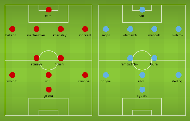 Possible Lineups, Team News, Stats – Arsenal vs Manchester City