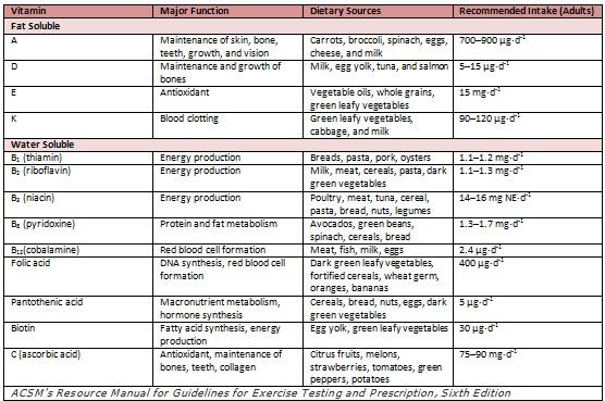 vitamin functions chart: Multivitamins understanding exercise