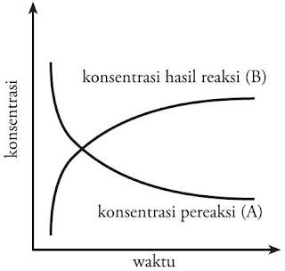 diagram perubahan konsentrasi pereaksi dan hasil reaksi