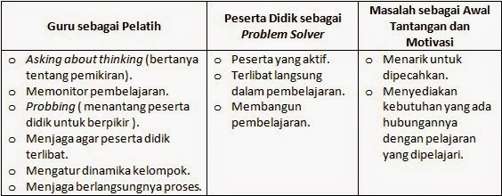 PEMBELAJARAN PROBLEM BASED LEARNING