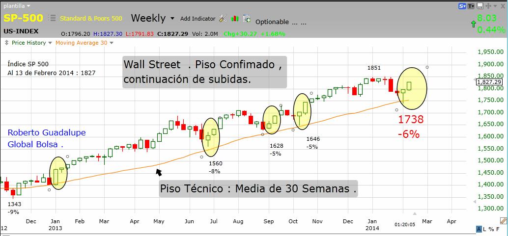 http://www.global-bolsa.com/index.php/articulos/item/1661-correccion-terminada-en-wall-street-continuacion-de-subidas-por-roberto-guadalupe
