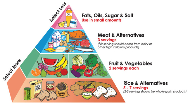 Healthy diet pyramid: Its
