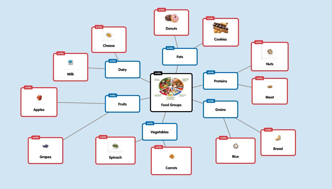 Elementary Fun Concept Map