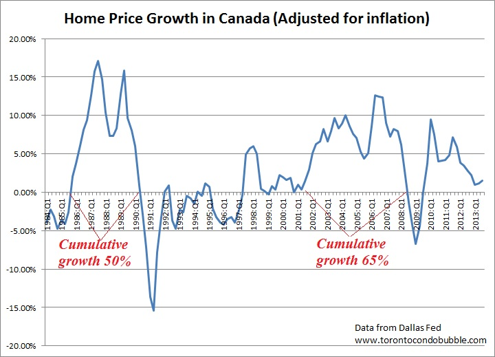 home price growth in canada