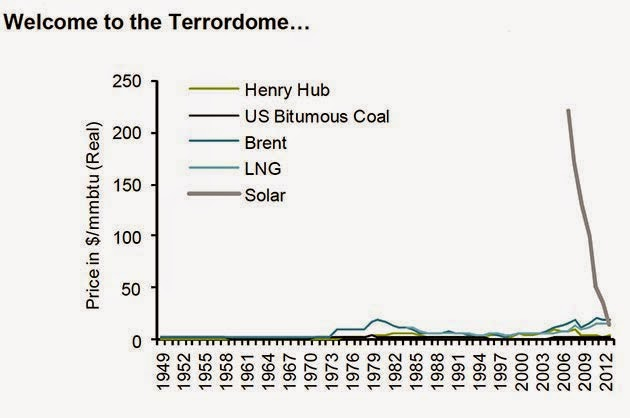 The Terrordome (Credit: Bernstein Research. Data: EIA, CIA, World Bank, Bernstein analysis) Click to Enlarge.