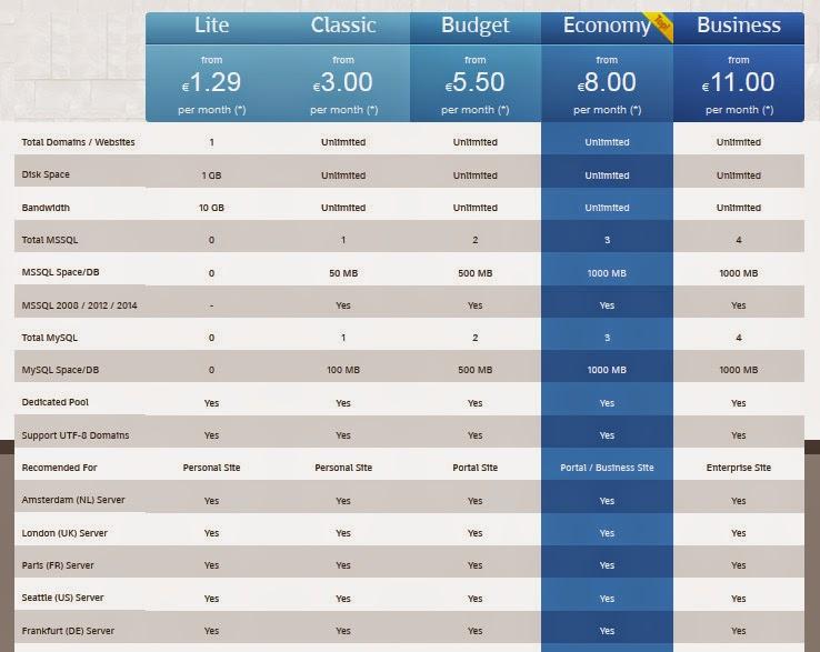 ASP.NET 5 Hosting in Russia