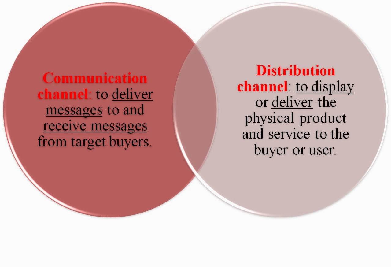 distribution channel essay of kfc Channels of distribution: mcdonald's essay b  the aim is to discuss mcdonald's distribution channel and the way in which this  channels of distribution:.