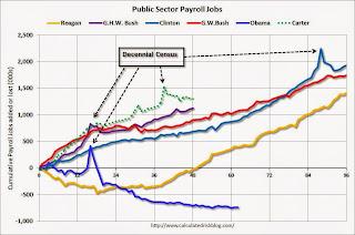 Public Sector Payrolls
