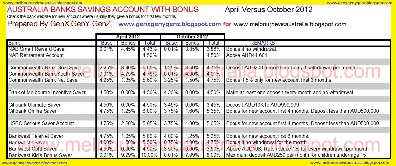 Melbourne Victoria Australia: Australia Best Savings Account