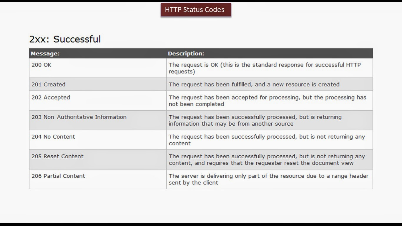 how to see html status code
