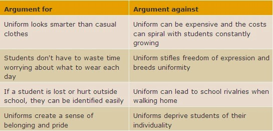 the intermediate students blog  click on the sample answer to a letter arguing against school uniforms