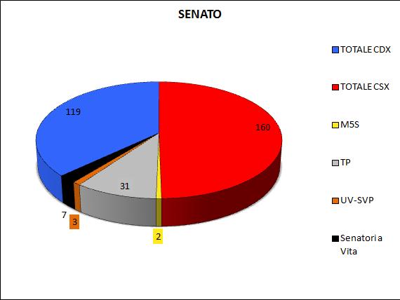 Media settimanale dei sondaggi (11 Gennaio): intenzioni di voto e distribuzione dei seggi alla Camera e al Senato, Il centrosinistra perde la maggioranza assoluta al senato