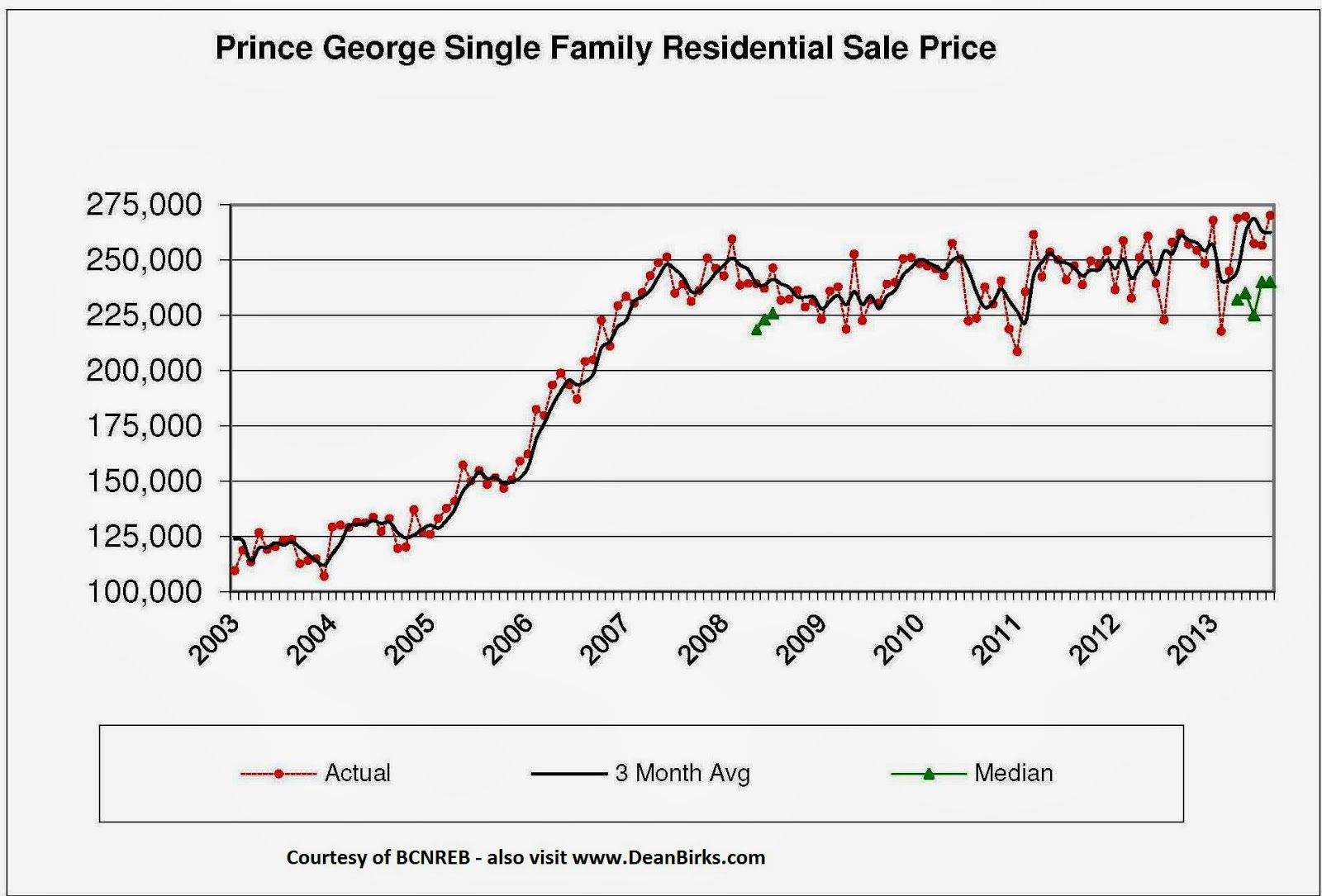 prince george single personals Page 2: property for sale in prince george, bc on oodle classifieds join millions of people using oodle to find local real estate listings, homes for sales, condos.