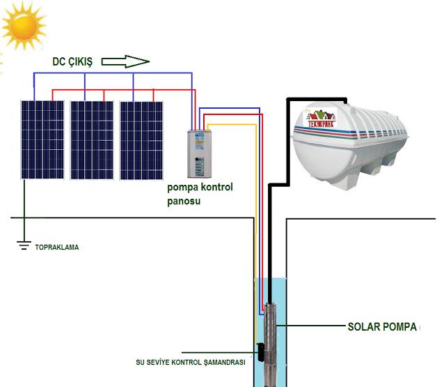 solar pompa ile ilgili görsel sonucu