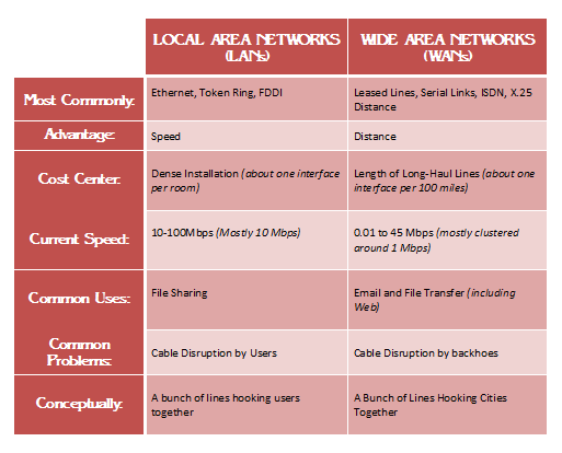local and wide area networks essay