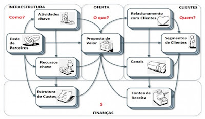 o Desenvolver Um Modelo De Negocio on business model generation by alexander osterwalder yves pigneur
