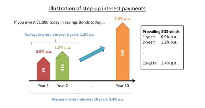Invest Openly: Singapore Savings Bonds - More Details