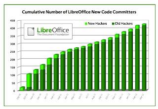 Instalar LibreOffice 3.5.3 en Ubuntu
