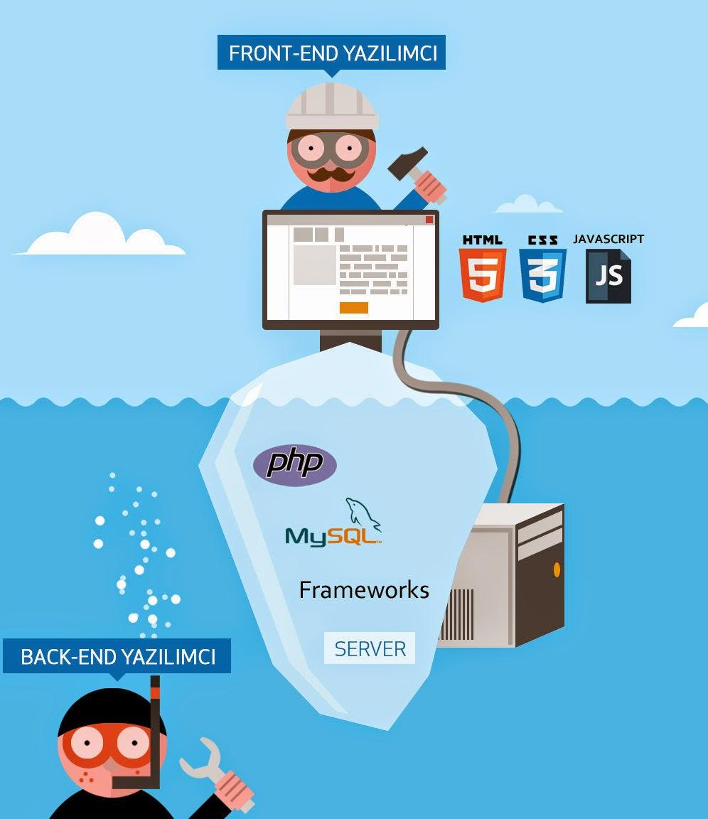 http://1.bp.blogspot.com/-jyS80pPl7rA/VDjep4z-2YI/AAAAAAAAa7c/5JjTBiIYMzo/s1600/hosteva-front-end-back-end-developers.jpg