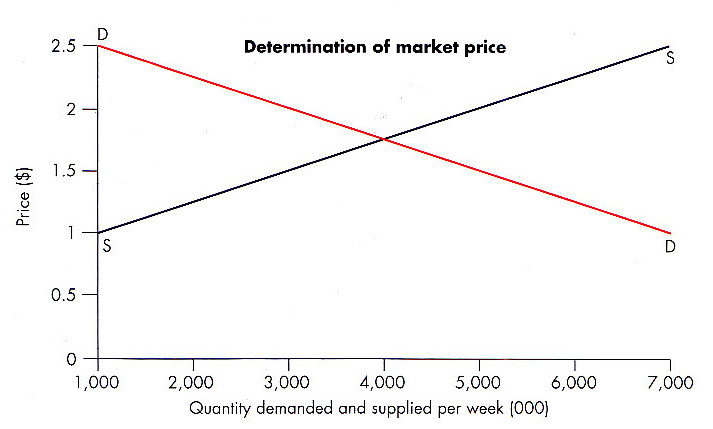 factors that affect supply and demand A demand curve or a supply curve is a affect the cost of production and thus the supply several other factors affect the cost what factors change supply.