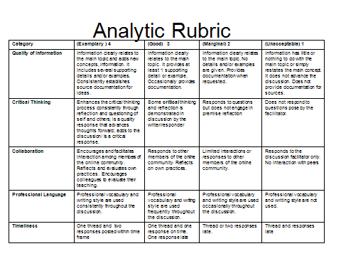 process analysis essay grading rubric Persuasive essay rubric and other types of rubrics most of the works are usually assessed on the basis of an essay grading rubric the depth of analysis.