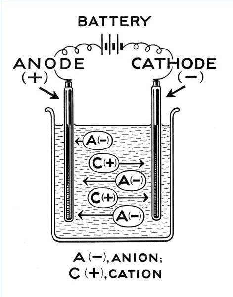 working of a battery