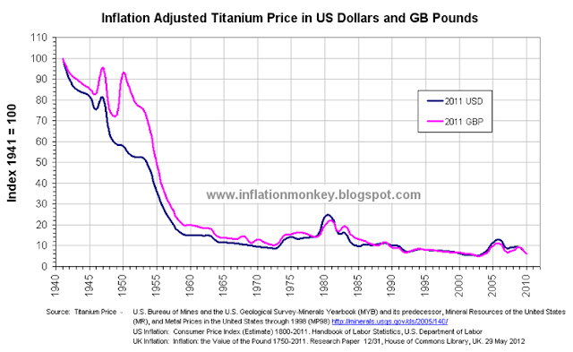 Graph showing the historical inflation adjusted titanium price since 1941 in US Dollars and GB Pounds. The price has been indexed to that in 1941 and shows that the price in 2010 was approximately 6% of the inflation adjusted price in 1941.