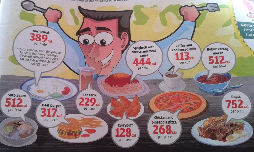 30 Makanan 'Haram' Korang Sentuh Waktu Diet, Kalau Nak Kurus Cepat