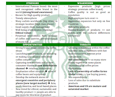 starbucks strategic audit Brand audit: starbucks ask the big questions about the biggest issues on everything from strategy through to execution to help you navigate the fast moving.